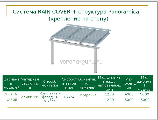 Характеристики перголы Frigerio Италия, система Rain Cover